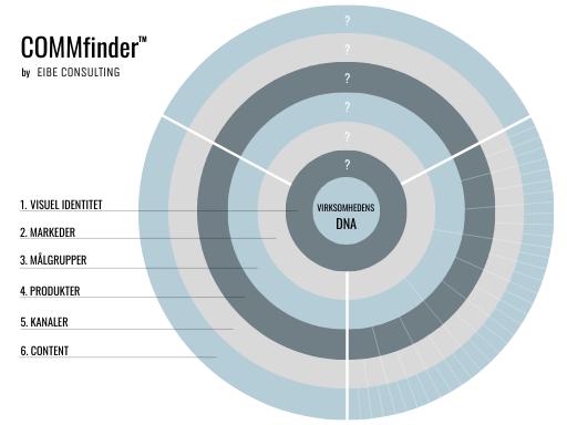 COMMfinder - værktøj - virksomhedens DNA - EIBE Consulting
